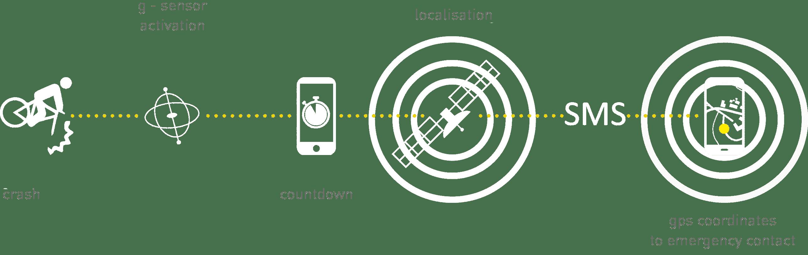 Crash Sensor – Smartride Highlight